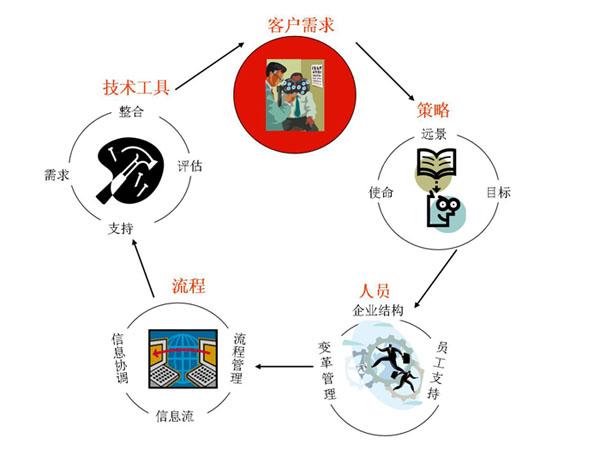 建立完善的客户管理体系的步骤